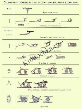 обозначения при вязании крючком
