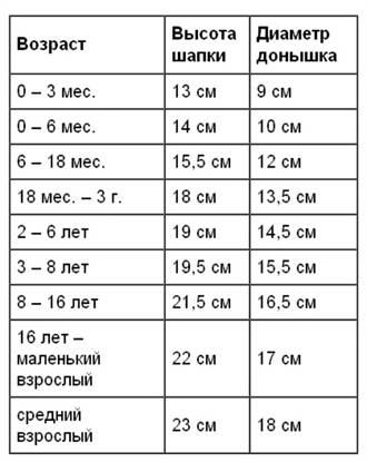 чепчик спицами для новорожденного схемы и описание вязания для